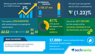 Technavio has announced its latest market research report titled Canoeing and Kayaking Equipment Market by Product, Distribution Channel, and Geography - Forecast and Analysis 2021-2025