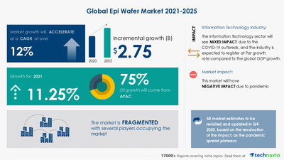 Latest market research report titled Epi Wafer Market by Application and Geography - Forecast and Analysis 2021-2025 has been announced by Technavio which is proudly partnering with Fortune 500 companies for over 16 years