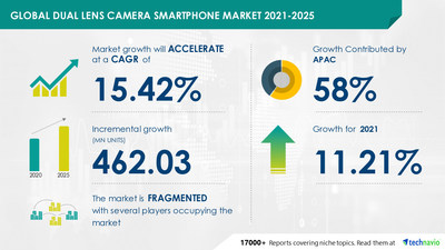 Latest market research report titled Global Dual Lens Camera Smartphone Market by Price and Geography - Forecast and Analysis 2021-2025 has been announced by Technavio which is proudly partnering with Fortune 500 companies for over 16 years