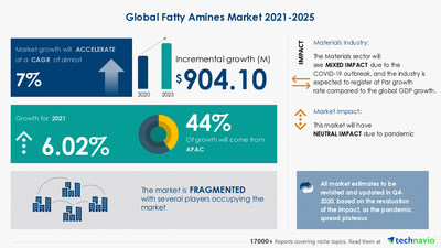 Latest market research report titled Fatty Amines Market by Application and Geography - Forecast and Analysis 2021-2025 has been announced by Technavio which is proudly partnering with Fortune 500 companies for over 16 years