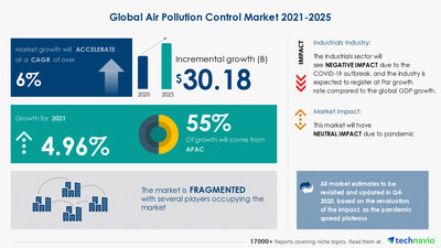 Technavio has announced its latest market research report titled Air Pollution Control Market by Technology, End-user, and Geography - Forecast and Analysis 2021-2025