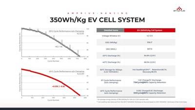 350 Wh/kg EV Cell System Performance Data (PRNewsfoto/Amprius Nanjing)
