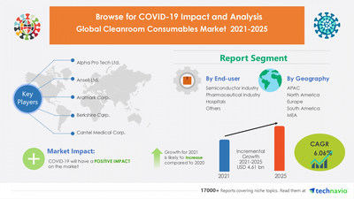 Technavio has announced its latest market research report titled Cleanroom Consumables Market by End-user and Geography - Forecast and Analysis 2021-2025