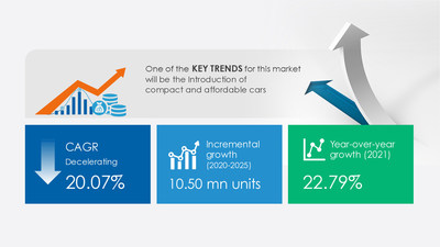 Attractive Opportunities with Automotive Electronic Parking Brake Market by Type and Geography - Forecast and Analysis 2021-2025