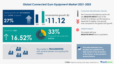 Technavio has announced its latest market research report titled Connected Gym Equipment Market by Product, End-user, and Geography - Forecast and Analysis 2021-2025