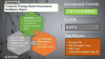Corporate Training Market Procurement Research Report