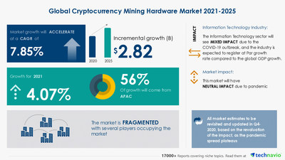 Attractive Opportunities with Cryptocurrency Mining Hardware Market by Product and Geography - Forecast and Analysis 2021-2025