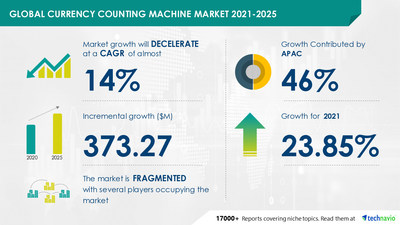 Technavio has announced its latest market research report titled Currency Counting Machine Market by End-user and Geography - Forecast and Analysis 2021-2025