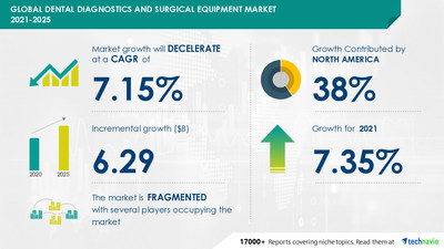 Technavio has announced its latest market research report titled Dental Diagnostics and Surgical Equipment Market by Product and Geography - Forecast and Analysis 2021-2025