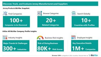 Snapshot of BizVibe's jersey supplier profiles and categories.