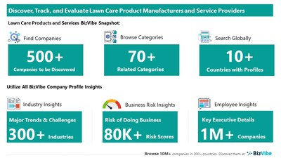 Snapshot of BizVibe's lawn care company profiles and categories.