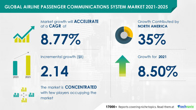 Attractive Opportunities with Airline Passenger Communications System Market by Application and Geography - Forecast and Analysis 2021-2025