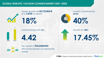 Attractive Opportunities with Robotic Vacuum Cleaner Market by End-user and Geography - Forecast and Analysis 2021-2025