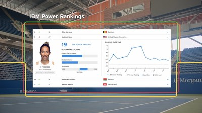 Example of IBM Power Rankings with Watson featuring tennis player Madison Keys.