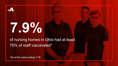 Only 7.9% of Ohio nursing homes had at least 75% of staff vaccinated, the benchmark goal the industry has set for vaccinations in facilities. AARP is calling on nursing homes to require vaccinations for staff & residents. Low levels of staff vaccinations create an unacceptable level of risk, since the disease spreads so easily in these environments. #DemandAction
