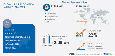 Technavio has announced its latest market research report titled Iris Recognition Market by End-user, Product, and Region - Forecast and Analysis 2020-2024