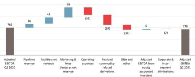 Change in Second Quarter Adjusted EBITDA ($ millions)(1) (CNW Group/Pembina Pipeline Corporation)