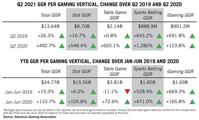 Q2 2021 and YTD U.S. Commercial Gaming Revenue
