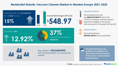 Attractive Opportunities with Residential Robotic Vacuum Cleaner Market in Western Europe by Product and Geography - Forecast and Analysis 2021-2025