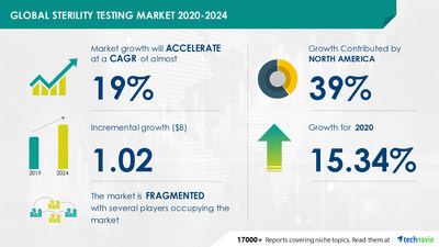 Technavio has announced its latest market research report titled Sterility Testing Market by Product and Geography - Forecast and Analysis 2020-2024