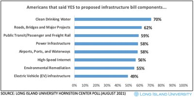 Results of the latest poll from the Steven S. Hornstein Center for Policy, Polling and Analysis show Americans' support for elements of the proposed infrastructure bill.