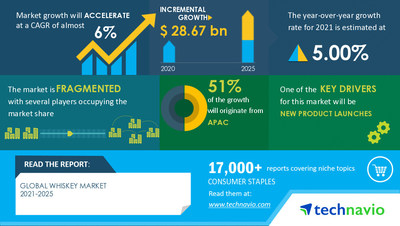 Technavio has announced its latest market research report titled Whiskey Market by Product, Distribution Channel, and Geography - Forecast and Analysis 2021-2025