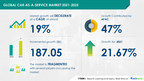 $ 187 Bn growth opportunity in Car-as-a-Service Market 2021-2025   Insights on Emerging Trends, Opportunities, and New Product Launches   17,000+ Technavio Research Reports