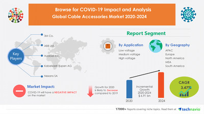 Latest market research report titled Cable Accessories Market by Application and Geography - Forecast and Analysis 2020-2024 has been announced by Technavio which is proudly partnering with Fortune 500 companies for over 16 years