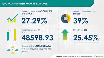Technavio has announced its latest market research report titled Farnesene Market by Application and Geography - Forecast and Analysis 2021-2025
