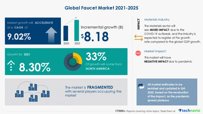 Technavio has announced its latest market research report titled Global Faucet Market 2021-2025