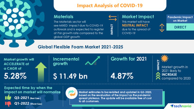 Latest market research report titled Flexible Foam Market by Application, Type, and Geography - Forecast and Analysis 2021-2025 has been announced by Technavio which is proudly partnering with Fortune 500 companies for over 16 years