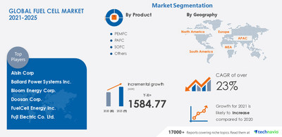 Technavio has announced its latest market research report titled Fuel Cell Market by Product, Application, and Geography - Forecast and Analysis 2021-2025