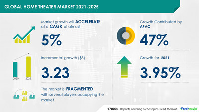 Latest market research report titled Home Theater Market by Product and Geography - Forecast and Analysis 2021-2025 has been announced by Technavio which is proudly partnering with Fortune 500 companies for over 16 years