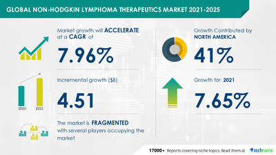 Attractive Opportunities in Non-Hodgkin Lymphoma Therapeutics Market by Geography - Forecast and Analysis 2021-2025