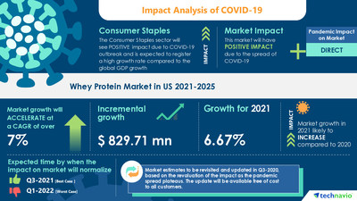 Whey Protein Market in US by Product and Application - Forecast and Analysis 2021-2025 Market Report With Exclusive COVID-19 Insights is Now Available at Technavio